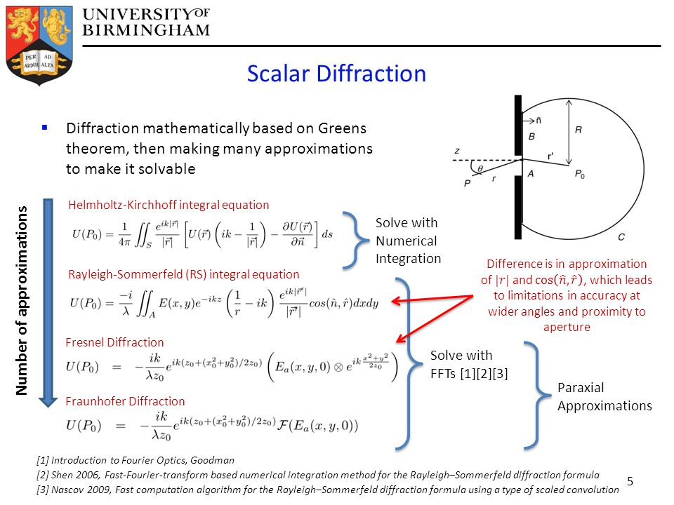  Diffraction mathematically based on Greens theorem, then making many approximations to make it solvable Scalar Diffraction 5 [1] Introduction to Fourier Optics, Goodman [2] Shen 2006, Fast-Fourier-transform based numerical integration method for the Rayleigh–Sommerfeld diffraction formula [3] Nascov 2009, Fast computation algorithm for the Rayleigh–Sommerfeld diffraction formula using a type of scaled convolution Helmholtz-Kirchhoff integral equation Rayleigh-Sommerfeld (RS) integral equation Fresnel Diffraction Fraunhofer Diffraction Number of approximations Solve with FFTs [1][2][3] Solve with Numerical Integration Paraxial Approximations