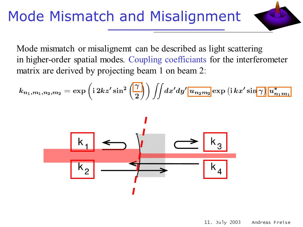 11. July 2003 Andreas Freise Mode Mismatch and Misalignment Mode mismatch or misalignemt can be described as light scattering in higher-order spatial