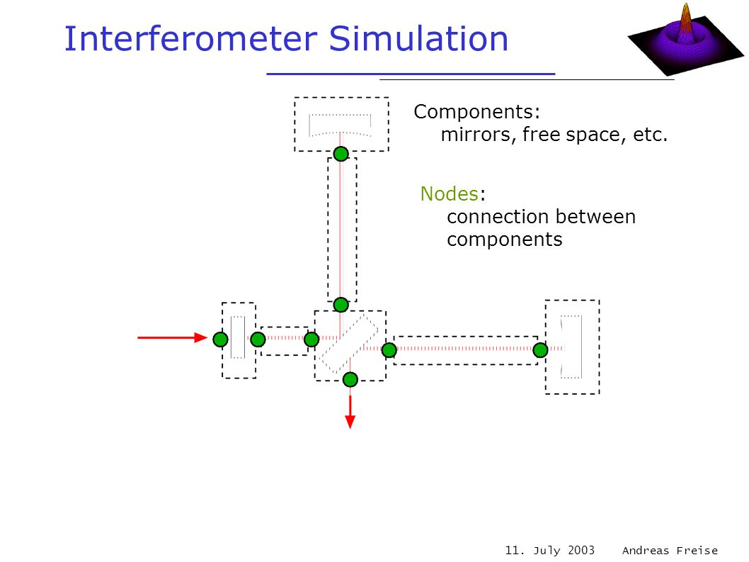 11. July 2003 Andreas Freise Interferometer Simulation Components: mirrors, free space, etc. Nodes: connection between components