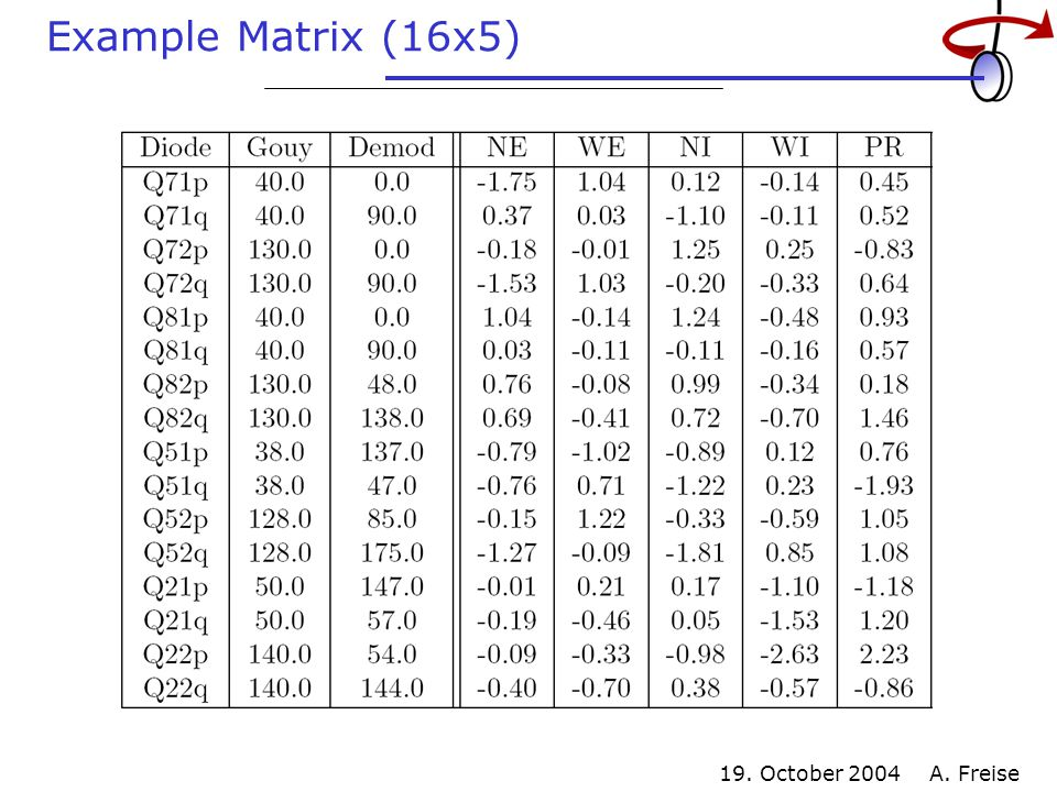 19. October 2004 A. Freise Example Matrix (16x5)