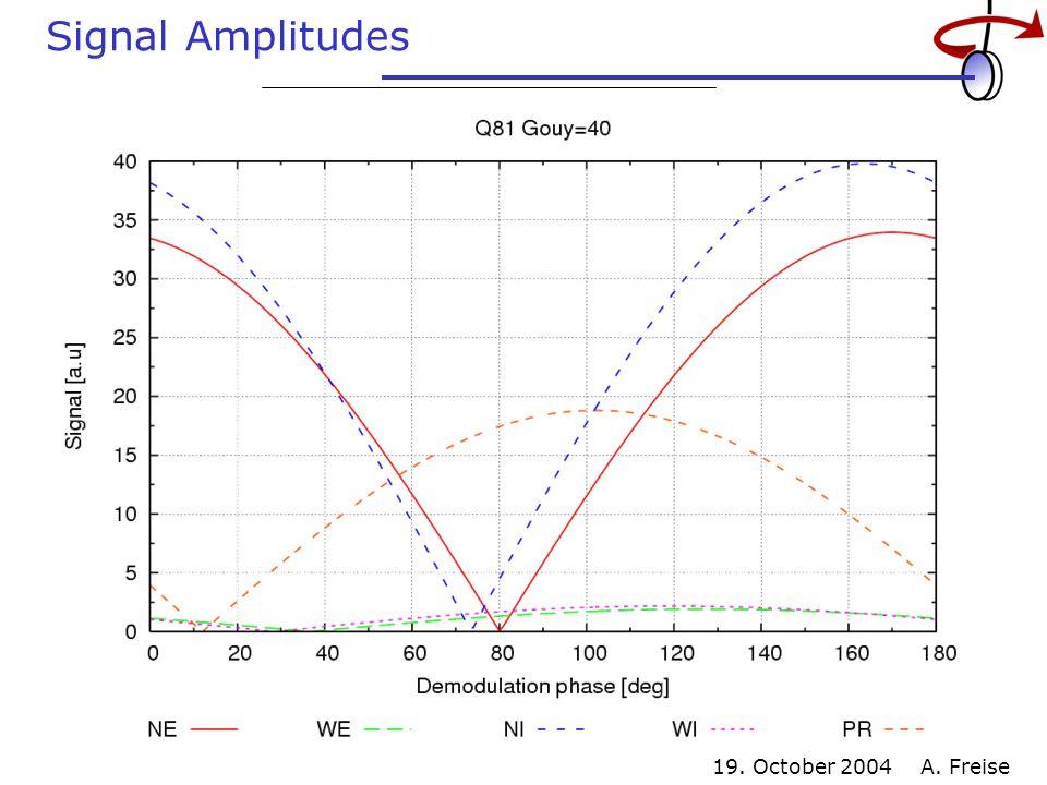 19. October 2004 A. Freise Signal Amplitudes