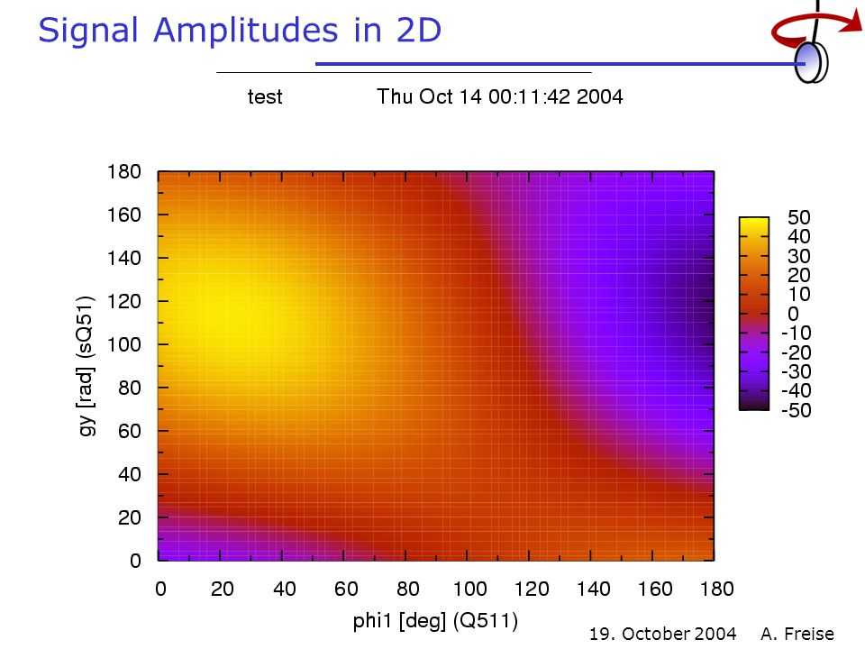 19. October 2004 A. Freise Signal Amplitudes in 2D