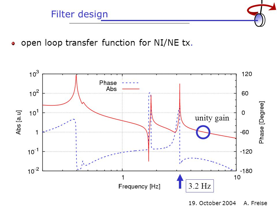 19. October 2004 A. Freise Filter design open loop transfer function for NI/NE tx.
