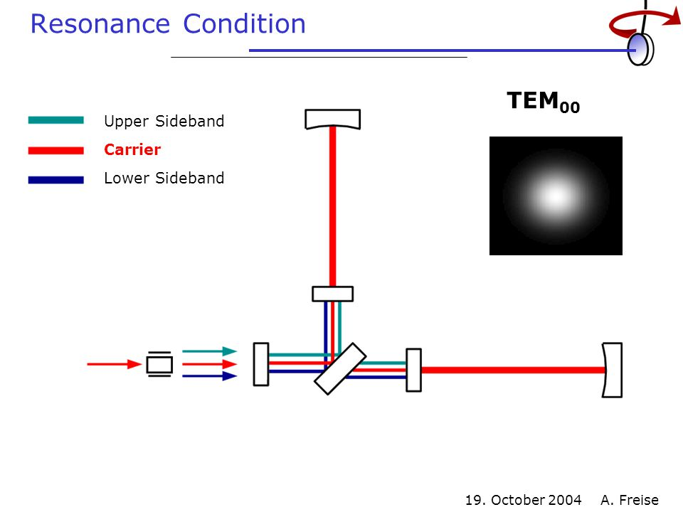 19. October 2004 A. Freise Resonance Condition TEM 01 Carrier Upper Sideband Lower Sideband