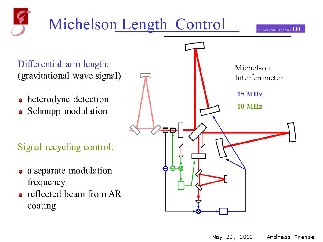 May 20, 2002 Andreas Freise Mode Cleaners Output Mode Cleaner Michelson Length Control Michelson Interferometer Laser 15 MHz 10 MHz Differential arm length: (gravitational wave signal) heterodyne detection Schnupp modulation Signal recycling control: a separate modulation frequency reflected beam from AR coating