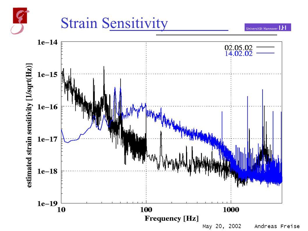 May 20, 2002 Andreas Freise Strain Sensitivity