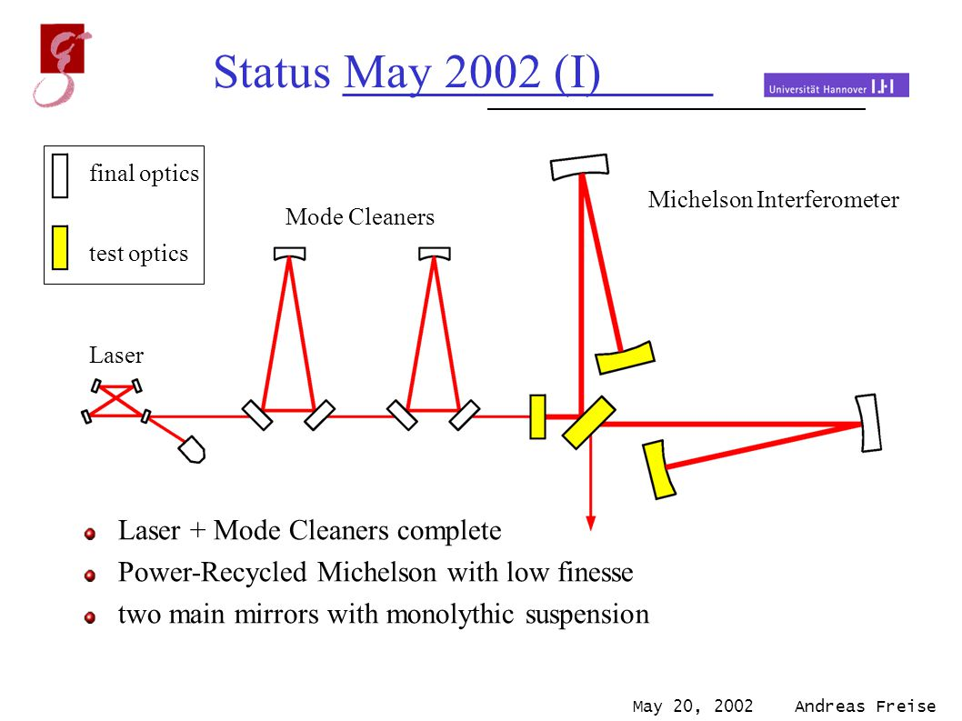 May 20, 2002 Andreas Freise Status May 2002 (I) Michelson Interferometer Laser Mode Cleaners final optics test optics Laser + Mode Cleaners complete Power-Recycled Michelson with low finesse two main mirrors with monolythic suspension