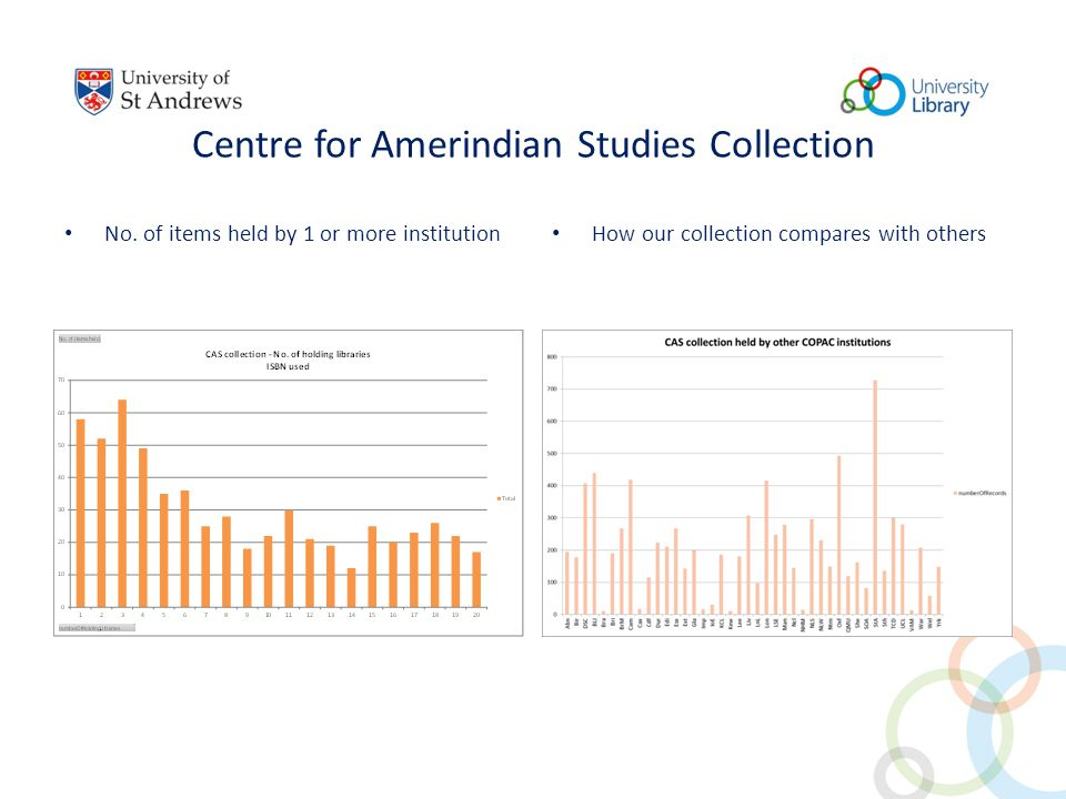 Centre for Amerindian Studies Collection No.