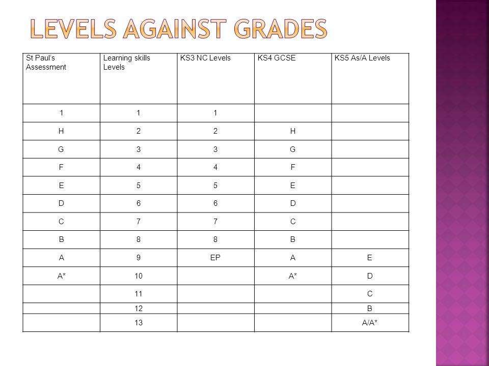 St Paul's Assessment Learning skills Levels KS3 NC LevelsKS4 GCSEKS5 As/A Levels 111 H22H G33G F44F E55E D66D C77C B88B A9EPAE A*10A*D 11 C 12B 13A/A*