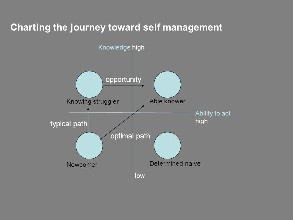 Charting the journey toward self management Knowing struggler Newcomer Able knower Determined naive opportunity typical path optimal path Knowledge high low Ability to act high
