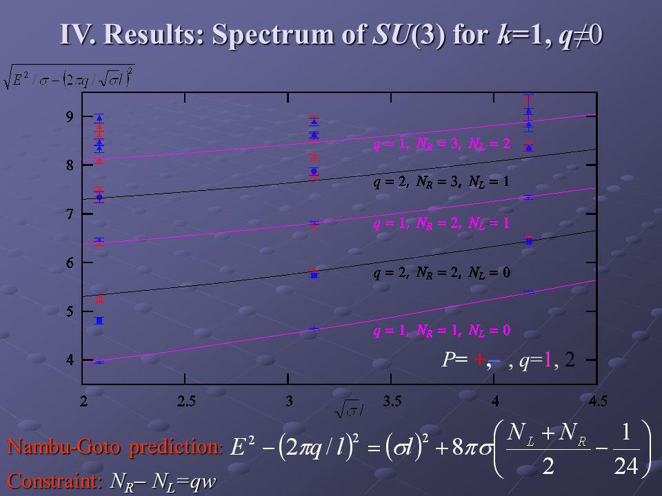 IV. Results: Spectrum of SU(3) for k=1, q≠0 Nambu-Goto prediction : P= +, ̶, q=1, 2 Constraint: N R ̶ N L =qw