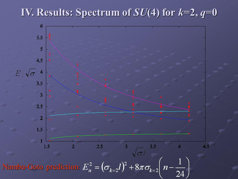 IV. Results: Spectrum of SU(4) for k=2, q=0 Nambu-Goto prediction :
