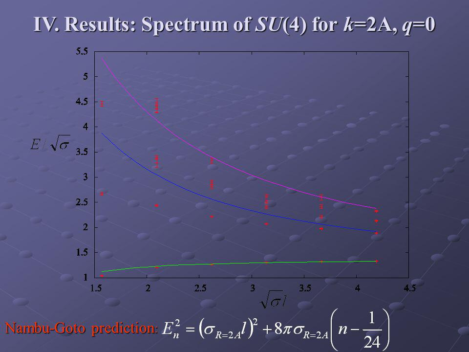 IV. Results: Spectrum of SU(4) for k=2A, q=0 Nambu-Goto prediction :
