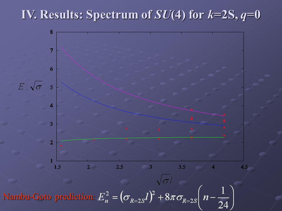 IV. Results: Spectrum of SU(4) for k=2S, q=0 Nambu-Goto prediction :