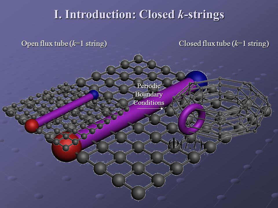 I. Introduction: Closed k-strings Open flux tube (k=1 string) Closed flux tube (k=1 string) Periodic Boundary Conditions