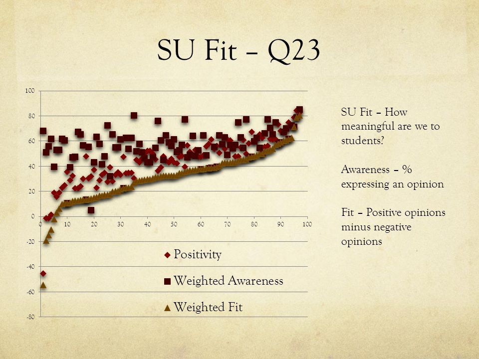 SU Fit – Q23 SU Fit – How meaningful are we to students.