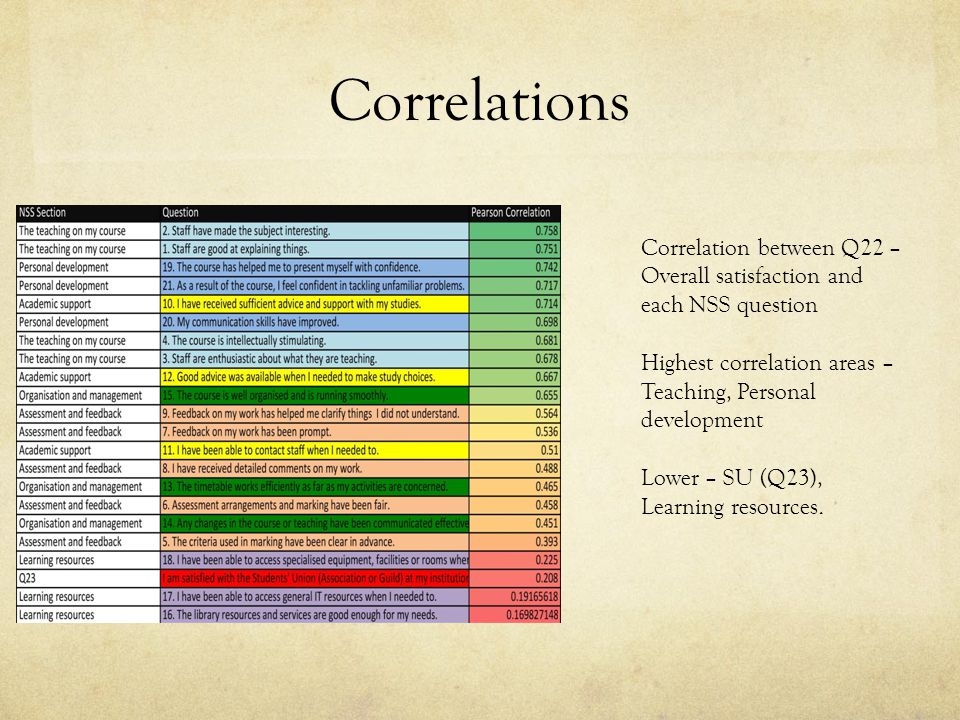 Correlations Correlation between Q22 – Overall satisfaction and each NSS question Highest correlation areas – Teaching, Personal development Lower – SU (Q23), Learning resources.