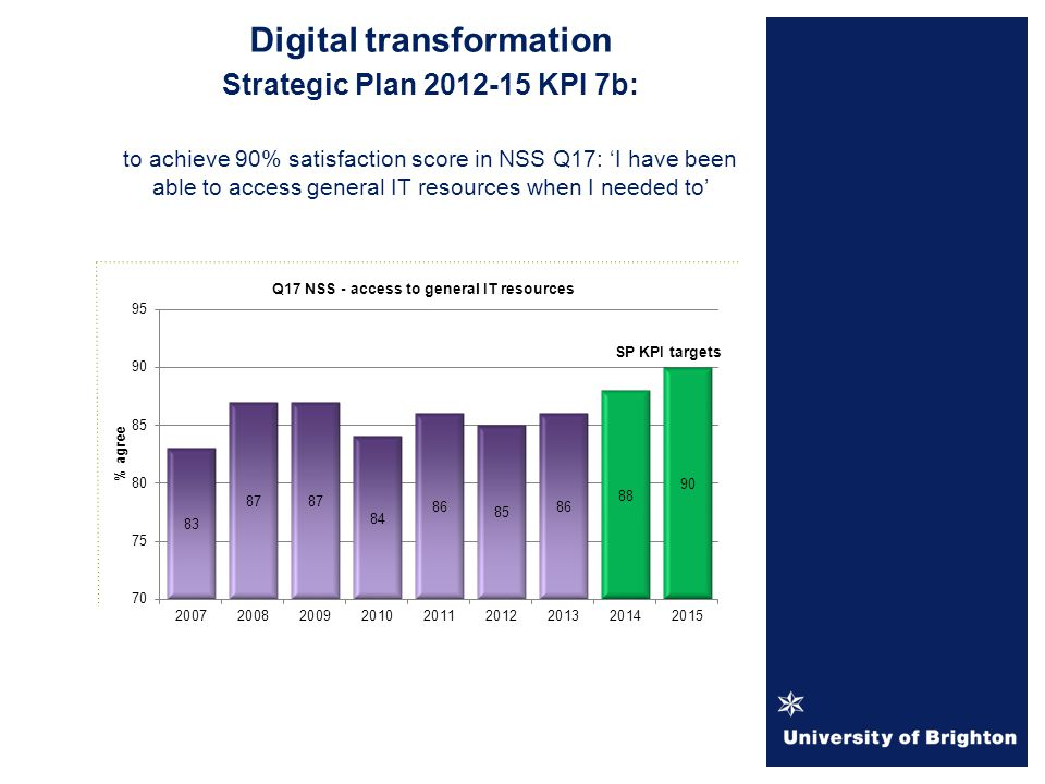 Digital transformation Strategic Plan KPI 7b: to achieve 90% satisfaction score in NSS Q17: 'I have been able to access general IT resources when I needed to'