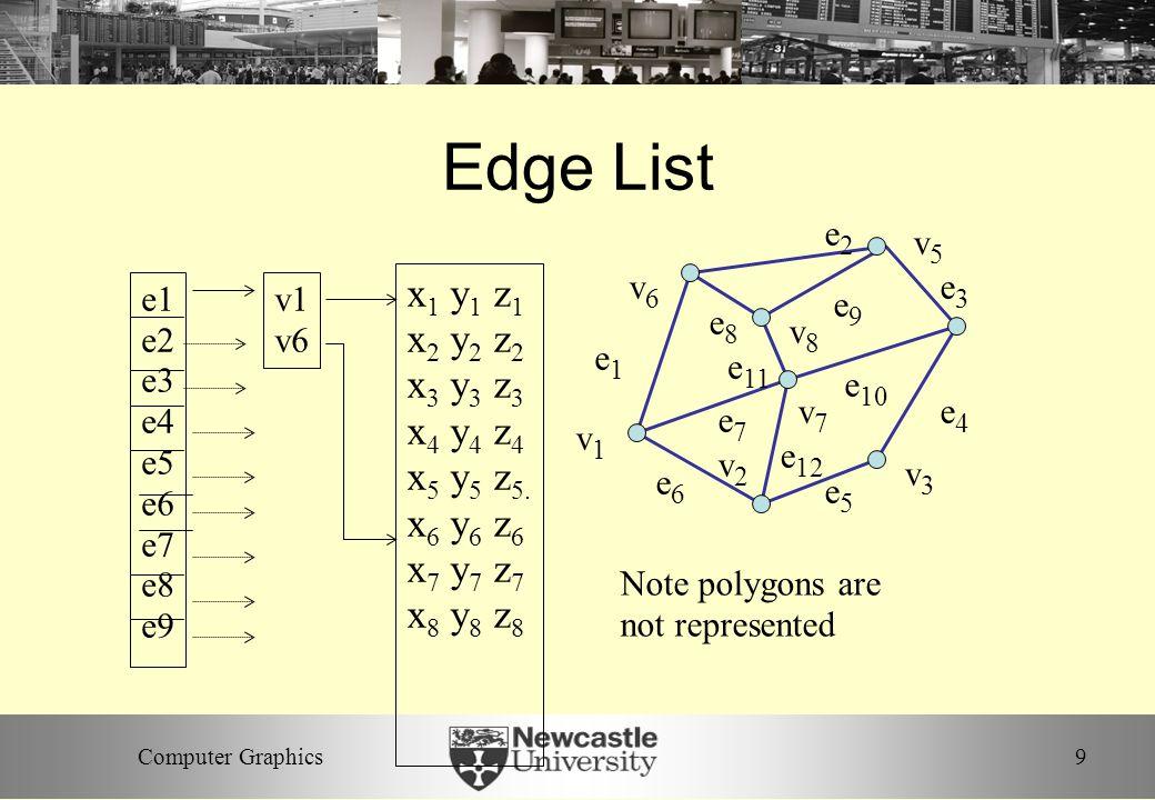 9Computer Graphics Edge List v1v1 v2v2 v7v7 v6v6 v8v8 v5v5 v3v3 e1e1 e8e8 e3e3 e2e2 e 11 e6e6 e7e7 e 10 e5e5 e4e4 e9e9 e 12 e1 e2 e3 e4 e5 e6 e7 e8 e9 x 1 y 1 z 1 x 2 y 2 z 2 x 3 y 3 z 3 x 4 y 4 z 4 x 5 y 5 z 5.