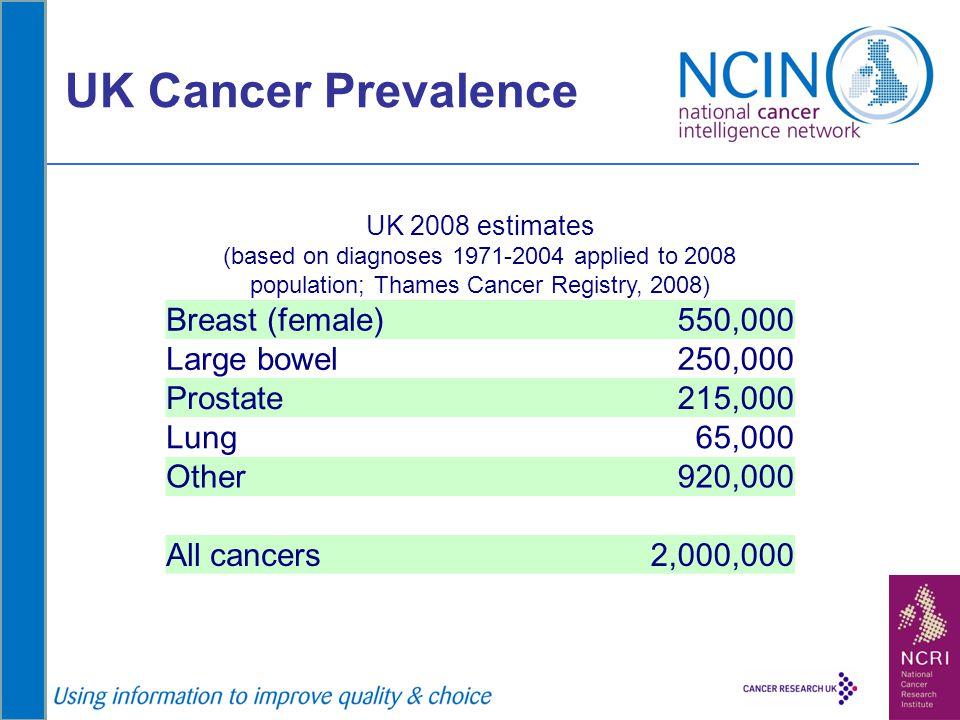 UK Cancer Prevalence UK 2008 estimates (based on diagnoses 1971-2004 applied to 2008 population; Thames Cancer Registry, 2008) Breast (female)550,000
