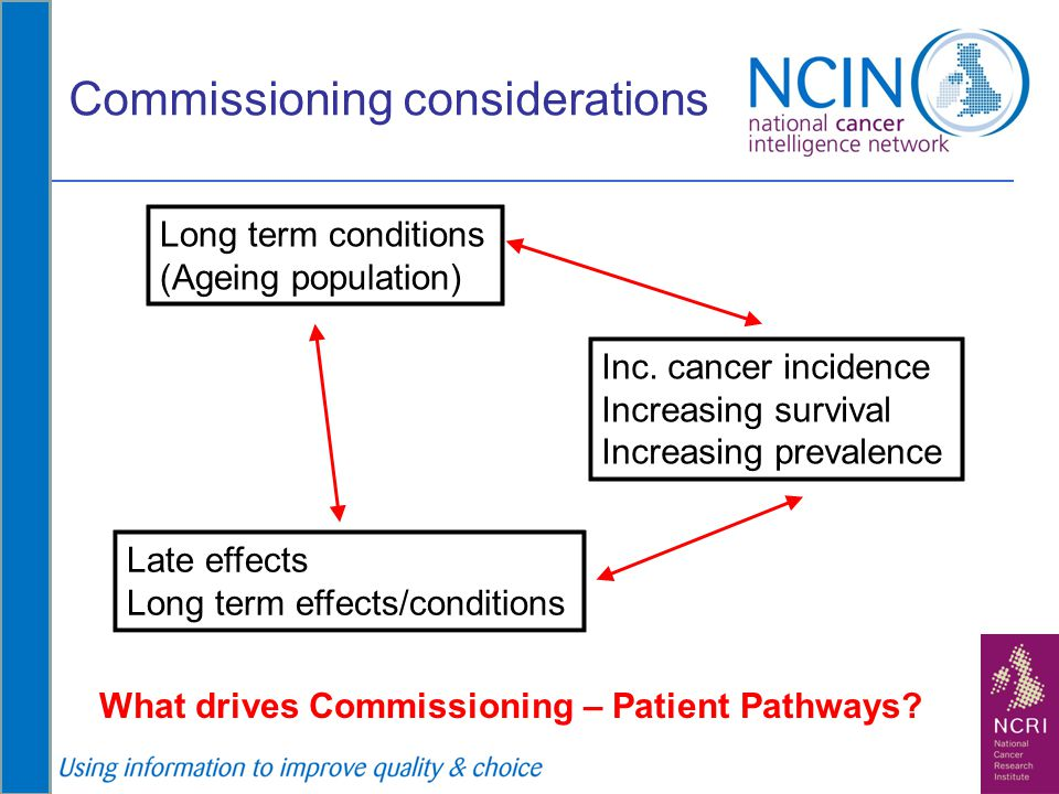 Commissioning considerations Long term conditions (Ageing population) Inc. cancer incidence Increasing survival Increasing prevalence Late effects Lon