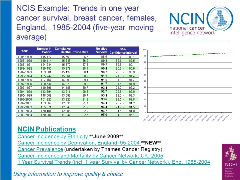NCIS Example: Trends in one year cancer survival, breast cancer, females, England, 1985-2004 (five-year moving average) NCIN Publications Cancer Incid