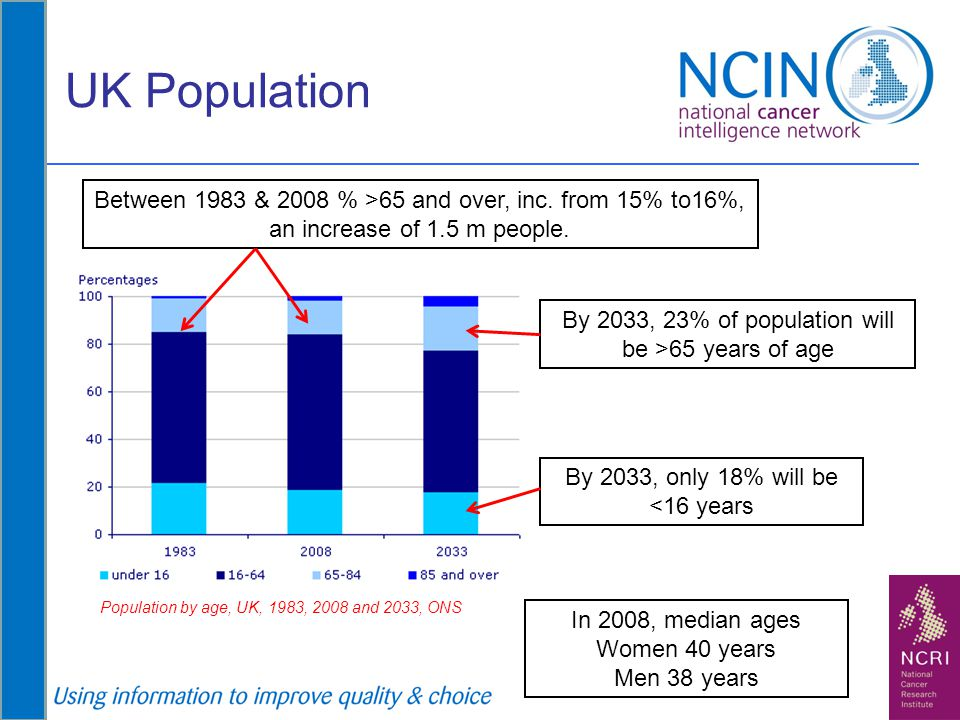 UK Population Between 1983 & 2008 % >65 and over, inc. from 15% to16%, an increase of 1.5 m people. Population by age, UK, 1983, 2008 and 2033, ONS By