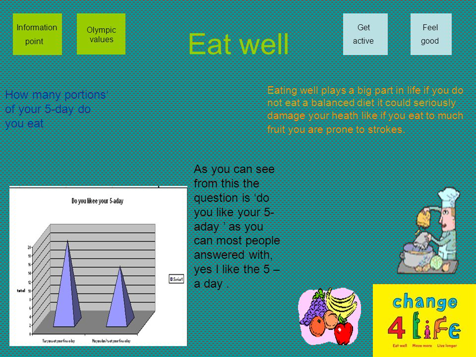 Eat well Information point Olympic values Get active Feel good How many portions' of your 5-day do you eat Eating well plays a big part in life if you do not eat a balanced diet it could seriously damage your heath like if you eat to much fruit you are prone to strokes.