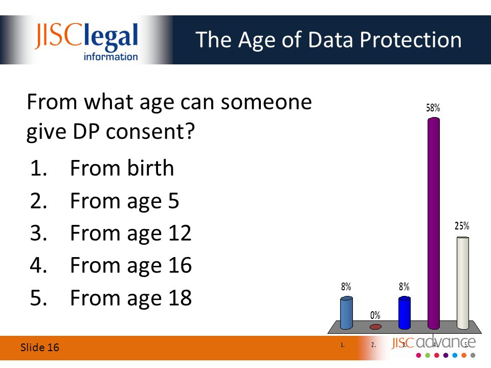 Slide 16 The Age of Data Protection 1.From birth 2.From age 5 3.From age 12 4.From age 16 5.From age 18 From what age can someone give DP consent