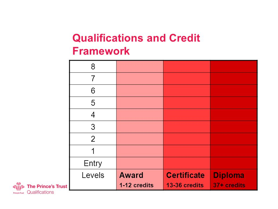 Qualifications and Credit Framework Entry LevelsAward 1-12 credits Certificate credits Diploma 37+ credits
