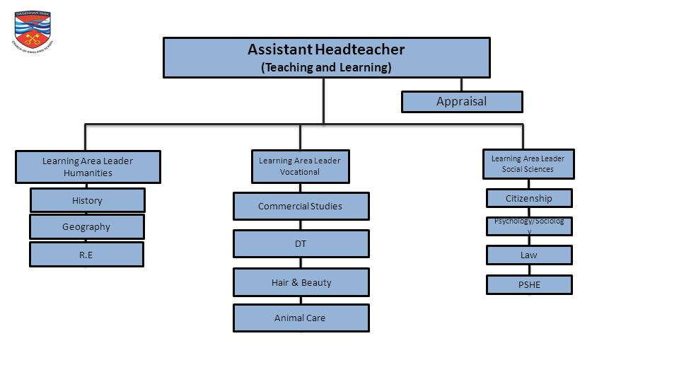 Assistant Headteacher (Teaching and Learning) Learning Area Leader Humanities Learning Area Leader Vocational Appraisal History Geography R.E Citizenship Psychology/Sociolog y Law PSHE Commercial Studies Learning Area Leader Social Sciences DT Hair & Beauty Animal Care
