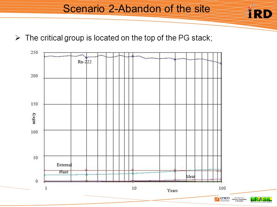 Scenario 2-Abandon of the site  The critical group is located on the top of the PG stack;