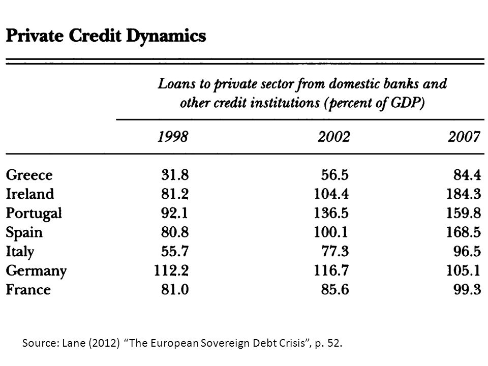 Source: Lane (2012) The European Sovereign Debt Crisis , p. 52.