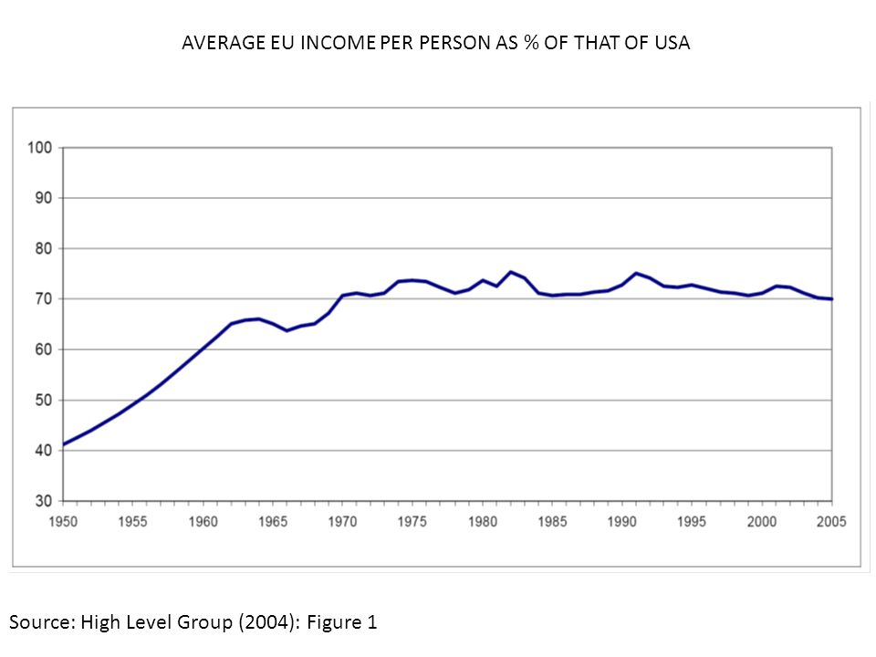 AVERAGE EU INCOME PER PERSON AS % OF THAT OF USA Source: High Level Group (2004): Figure 1
