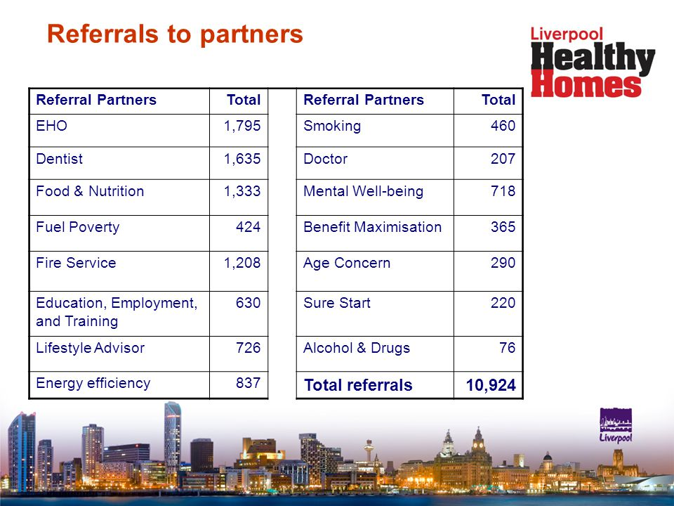 Referral PartnersTotal Referral PartnersTotal EHO1,795Smoking460 Dentist1,635Doctor207 Food & Nutrition1,333Mental Well-being718 Fuel Poverty424Benefit Maximisation365 Fire Service1,208Age Concern290 Education, Employment, and Training 630Sure Start220 Lifestyle Advisor726Alcohol & Drugs76 Energy efficiency837 Total referrals10,924 Referrals to partners