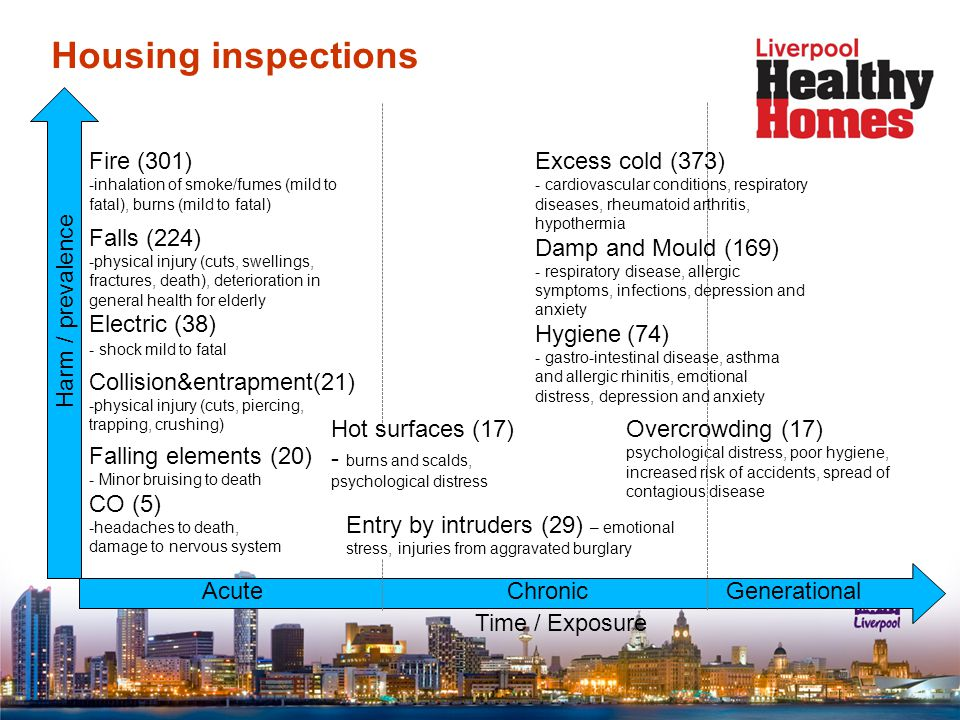 Housing inspections Time / Exposure Fire (301) -inhalation of smoke/fumes (mild to fatal), burns (mild to fatal) Falls (224) -physical injury (cuts, swellings, fractures, death), deterioration in general health for elderly Electric (38) - shock mild to fatal Collision&entrapment(21) -physical injury (cuts, piercing, trapping, crushing) Falling elements (20) - Minor bruising to death CO (5) -headaches to death, damage to nervous system Overcrowding (17) psychological distress, poor hygiene, increased risk of accidents, spread of contagious disease Harm / prevalence Entry by intruders (29) – emotional stress, injuries from aggravated burglary AcuteChronicGenerational Hot surfaces (17) - burns and scalds, psychological distress Excess cold (373) - cardiovascular conditions, respiratory diseases, rheumatoid arthritis, hypothermia Damp and Mould (169) - respiratory disease, allergic symptoms, infections, depression and anxiety Hygiene (74) - gastro-intestinal disease, asthma and allergic rhinitis, emotional distress, depression and anxiety