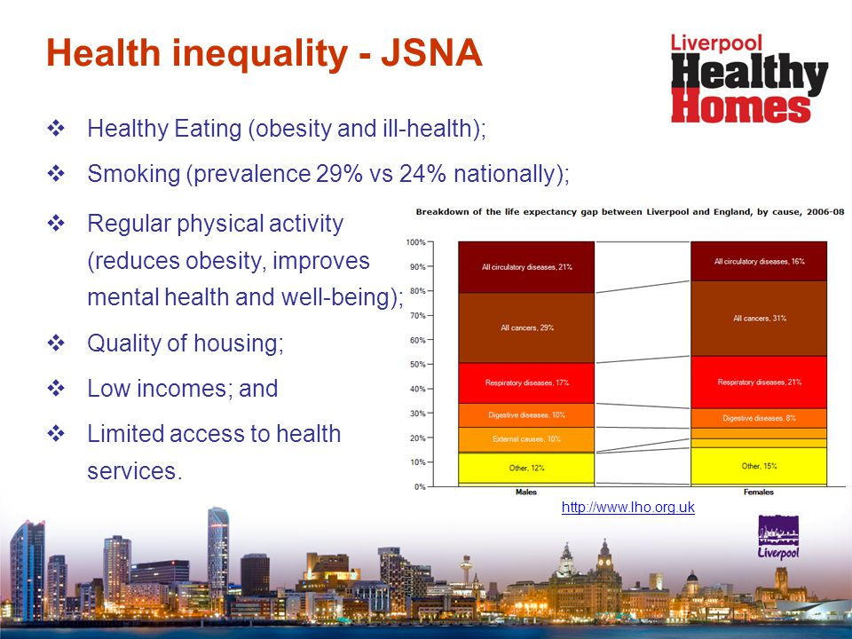 Health inequality - JSNA  Healthy Eating (obesity and ill-health);  Smoking (prevalence 29% vs 24% nationally);  Regular physical activity (reduces obesity, improves mental health and well-being);  Quality of housing;  Low incomes; and  Limited access to health services.