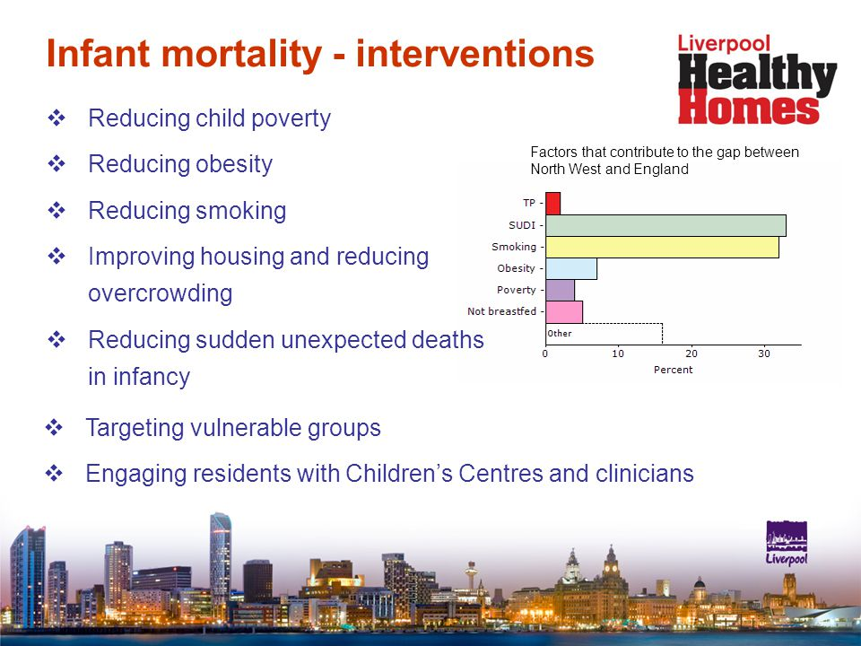 Infant mortality - interventions  Targeting vulnerable groups  Engaging residents with Children's Centres and clinicians  Reducing child poverty  Reducing obesity  Reducing smoking  Improving housing and reducing overcrowding  Reducing sudden unexpected deaths in infancy Factors that contribute to the gap between North West and England