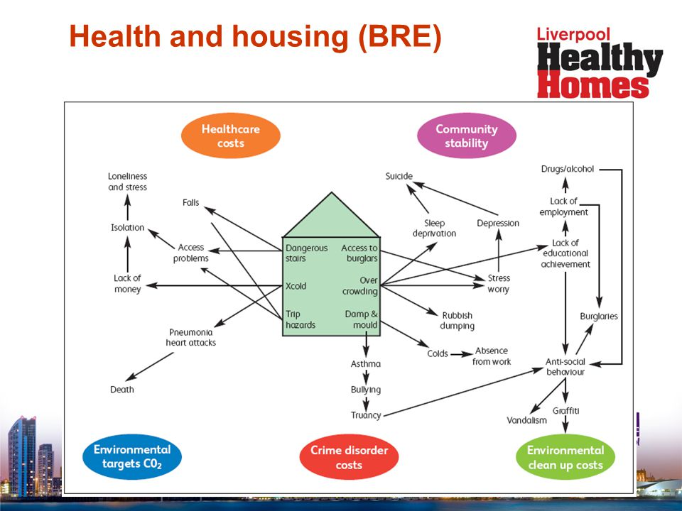 Overall Context - Housing  Poor housing conditions cause up to 500 deaths and around 5,000 illnesses requiring medical attention each year in Liverpool.
