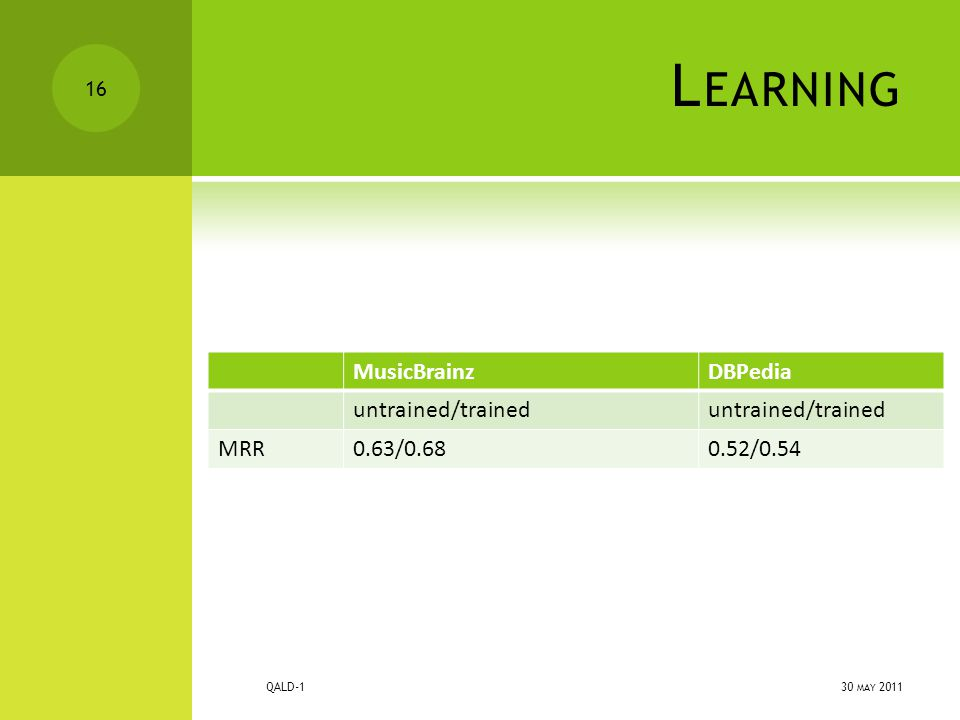 L EARNING MusicBrainzDBPedia untrained/trained MRR0.63/0.680.52/0.54 30 MAY 2011 QALD-1 16