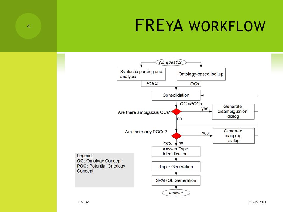FRE Y A WORKFLOW 30 MAY 2011 QALD-1 4
