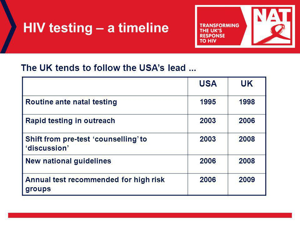 HIV testing – a timeline USAUK Routine ante natal testing Rapid testing in outreach Shift from pre-test 'counselling' to 'discussion' New national guidelines Annual test recommended for high risk groups The UK tends to follow the USA's lead...