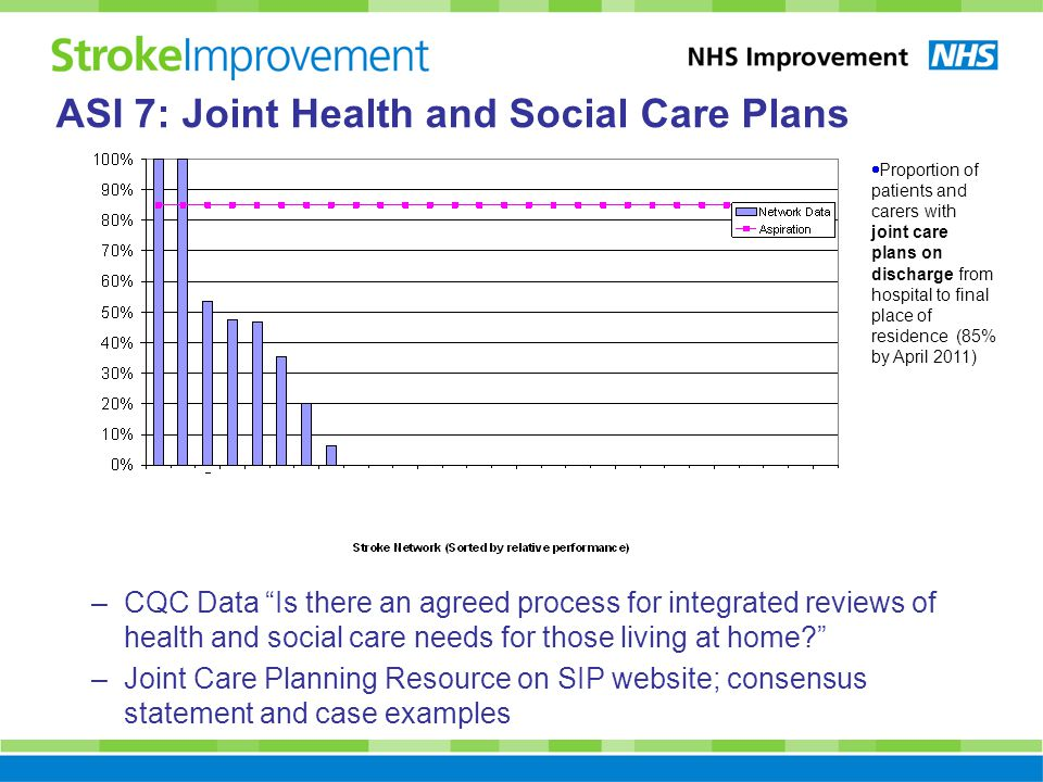 –CQC Data Is there an agreed process for integrated reviews of health and social care needs for those living at home –Joint Care Planning Resource on SIP website; consensus statement and case examples  Proportion of patients and carers with joint care plans on discharge from hospital to final place of residence (85% by April 2011) ASI 7: Joint Health and Social Care Plans