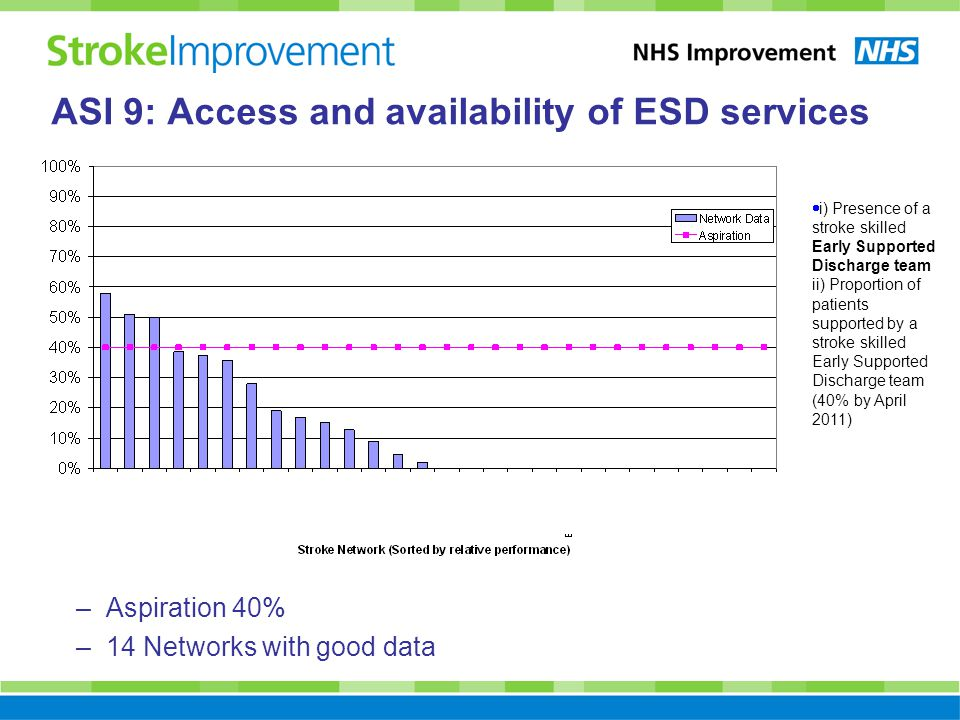 –Aspiration 40% –14 Networks with good data  i) Presence of a stroke skilled Early Supported Discharge team ii) Proportion of patients supported by a stroke skilled Early Supported Discharge team (40% by April 2011) ASI 9: Access and availability of ESD services