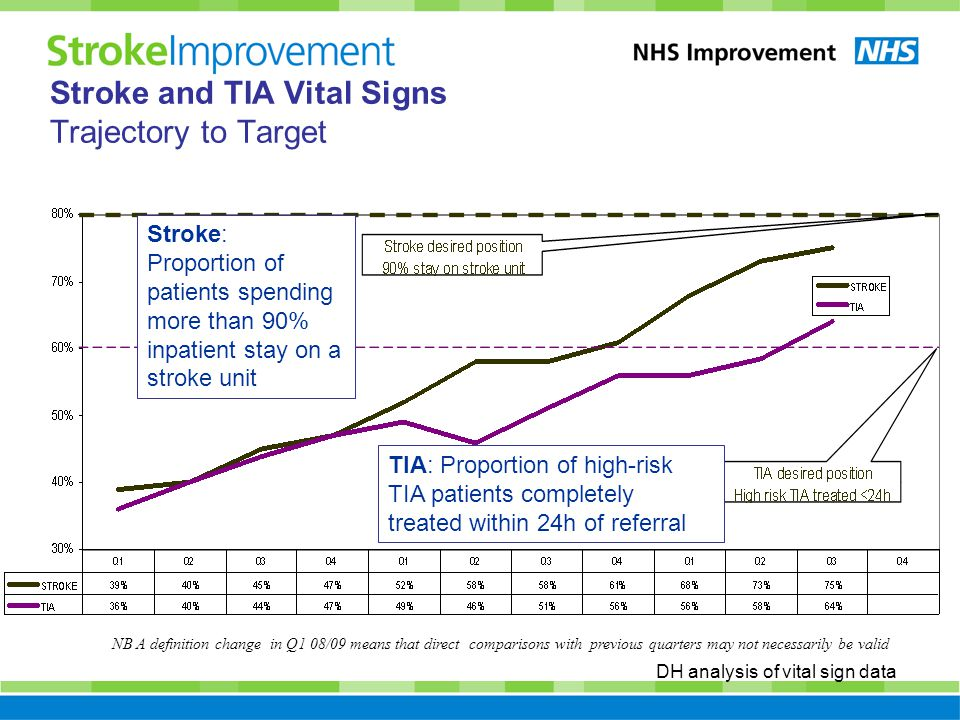 Stroke and TIA Vital Signs Trajectory to Target NB A definition change in Q1 08/09 means that direct comparisons with previous quarters may not necessarily be valid DH analysis of vital sign data Stroke: Proportion of patients spending more than 90% inpatient stay on a stroke unit TIA: Proportion of high-risk TIA patients completely treated within 24h of referral