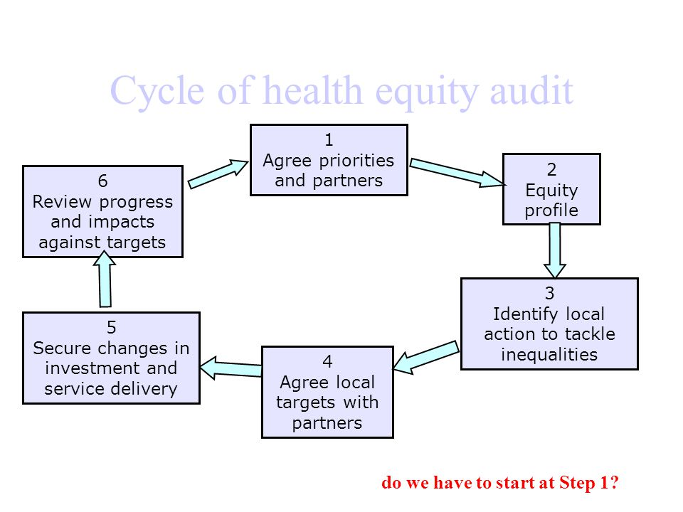 Cycle of health equity audit 1 Agree priorities and partners 3 Identify local action to tackle inequalities 4 Agree local targets with partners 5 Secure changes in investment and service delivery 6 Review progress and impacts against targets 2 Equity profile do we have to start at Step 1