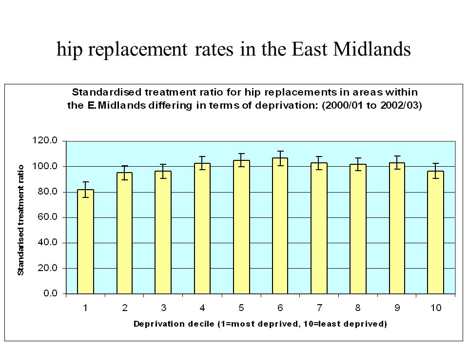 hip replacement rates in the East Midlands
