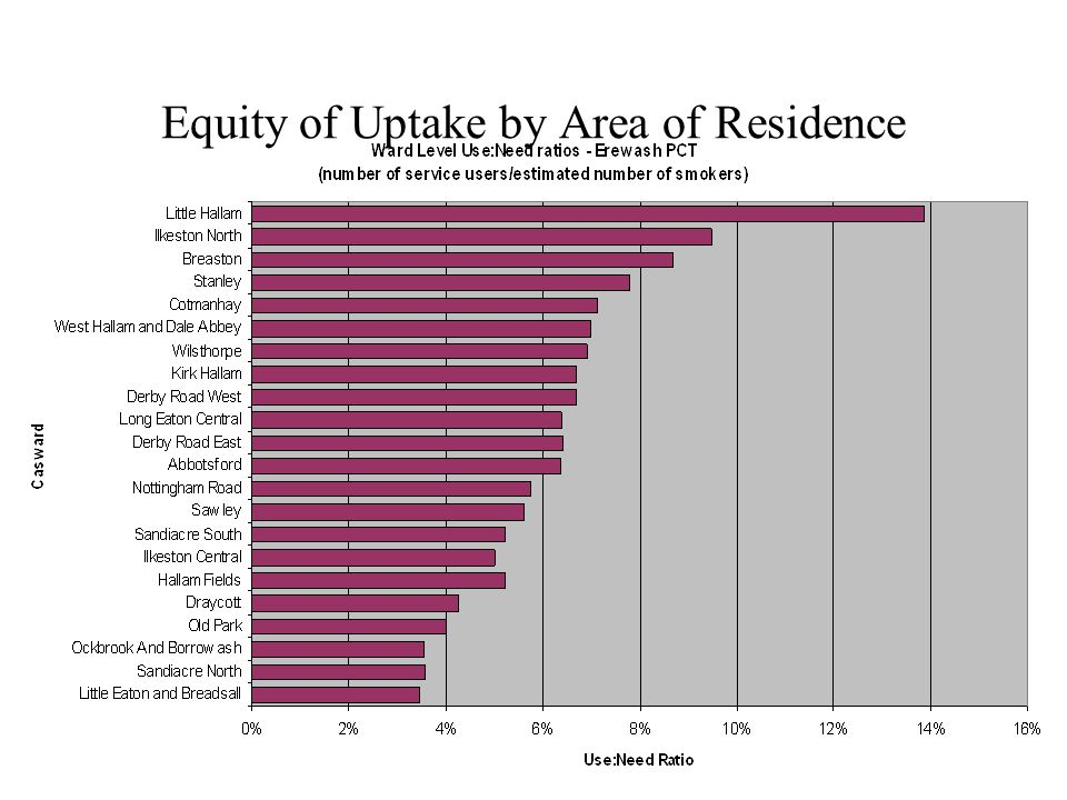 Equity of Uptake by Area of Residence