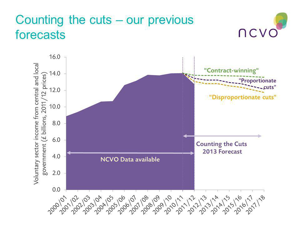 Counting the cuts – our previous forecasts