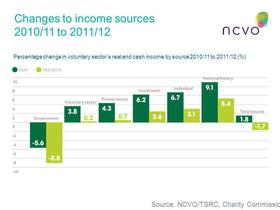 Changes to income sources 2010/11 to 2011/12 Percentage change in voluntary sector's real and cash income by source 2010/11 to 2011/12 (%) Source: NCV